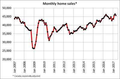 Monthly Home Sales April 2017 - CREA