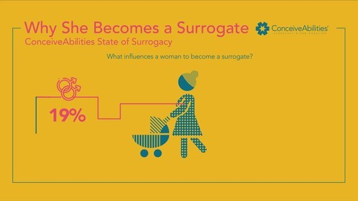 Why A Woman Becomes A Surrogate: ConceiveAbilities' State of Surrogacy research study on gestational carriers found that 3/4 of women surveyed knew someone who had struggled with infertility and 68% of surrogate mothers wanted to help a member of the LGBTQ community build their family. 87% of surrogates said they find joy in helping others and say that it is a deciding factor to become a surrogate.
