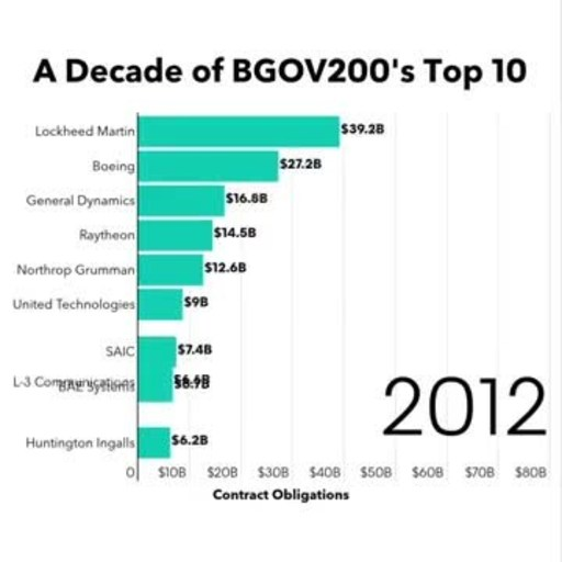 Bloomberg Government Releases 10th Annual Analysis of Top Federal ...