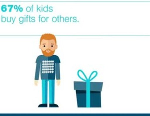 Kids holiday gift giving habits.