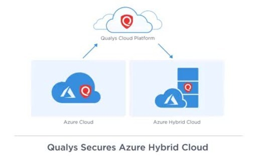 See Qualys' Azure Stack integration in action