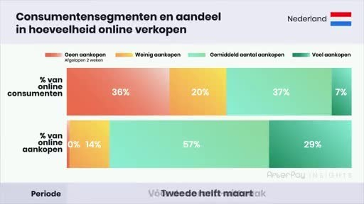 Dutch e-commerce growth (+32%) is driven by 'heavy shoppers', who doubled in segment size and now stand for 43% of all online purchases.