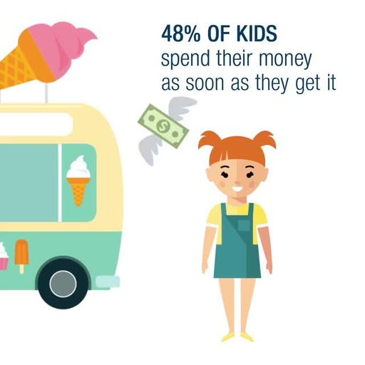 48% Of Kids Spend Their Money And 52% Save Their Money As Soon As They Get It