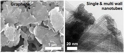 Arbon nanostructures produced at the University of Cambridge (PRNewsFoto/European Copper Institute)