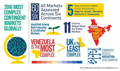 Most Complex Contingent Markets 2016