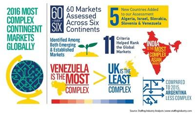 Most Complex Contingent Markets 2016
