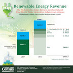 Revenues for electric power generation industries that use renewable energy resources rose 49.0 percent from $6.6 billion in 2007 to $9.8 billion in 2012, according to Census Bureau Economic Census statistics released today. In 2012, revenues for the wind electric power generation industry totaled $5.0 billion, the highest among industries using renewable energy resources; such industries also include hydroelectric, solar, biomass and geothermal. These industries are part of the electric power generation industry, whose revenues declined 1.2 percent.