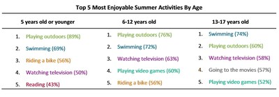 The 5 Most Enjoyable Summer Activities By Age