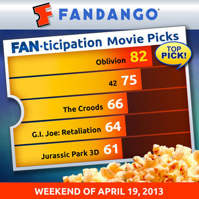 """Oblivion"" is Fandango's Most ""Fanticipated"" Movie This Week and Poised to be #1 Weekend Ticket Seller.  (PRNewsFoto/Fandango)"