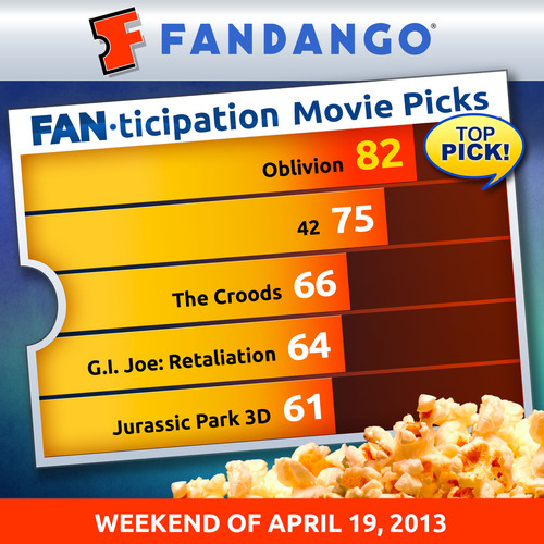 """Oblivion"" is Fandango's Most ""Fanticipated"" Movie This Week and Poised to be #1 Weekend ..."