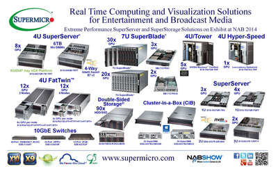 Supermicro(R) Real Time Computing & Visualization Solutions @ NAB Show 2014. (PRNewsFoto/Super Micro Computer, Inc.)