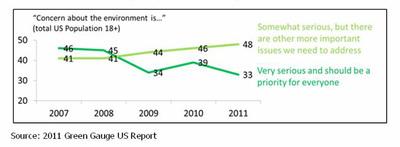 2011 Green Gauge US Report.  (PRNewsFoto/GfK Custom Research North America)