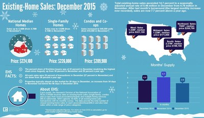 National Association of Realtors' Existing-Home Sales for December 2015