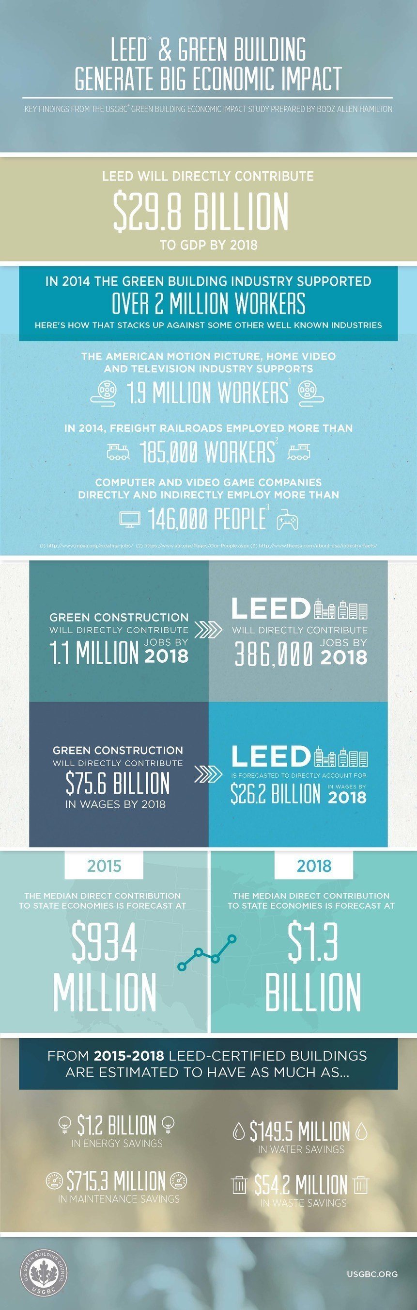 Green Construction Supports More than 2 Million U.S. Jobs, USGBC Study Finds