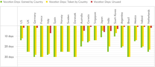 Expedia.com(R), the world's leading online travel agency, today released the results of the 2011 Vacation ...