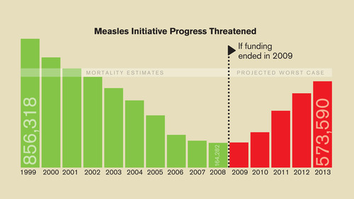 The Measles Initiative Vaccinates One Billion Children in First Decade