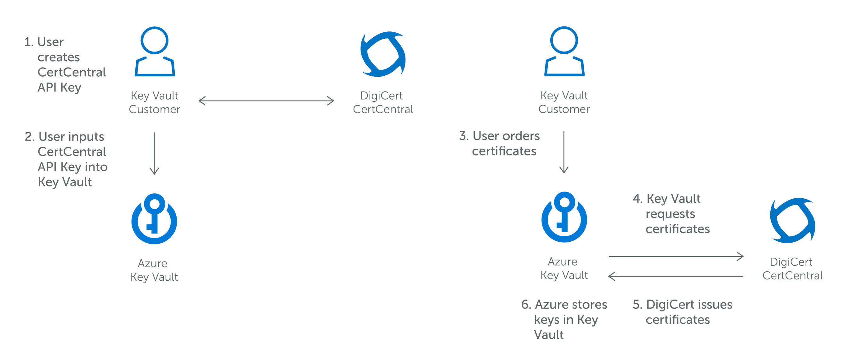 Digicert Leads By Integrating Certificate Issuance With Microsoft