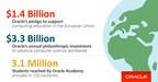 Oracle verspricht $ 1,4 Milliarden zur Unterstützung der Informatikausbildung in der Europäischen Union