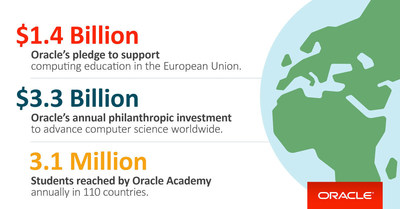 Oracle is committed to advancing computer science education and increasing diversity in technology fields globally.