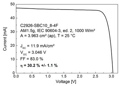 Current-voltage characteristic of the GaInP / GaAs / Si solar cell, measured at the Fraunhofer ISE calibration laboratory