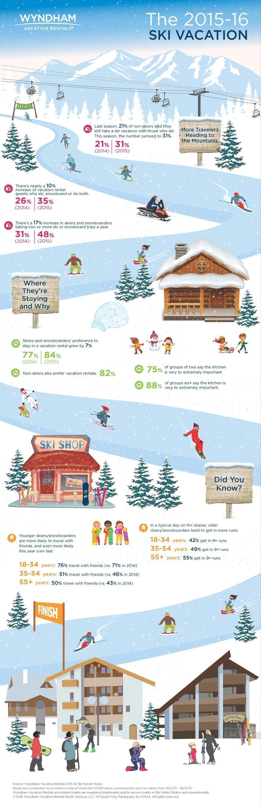 Study sheds insight into who's hitting the slopes this season and where they're staying.