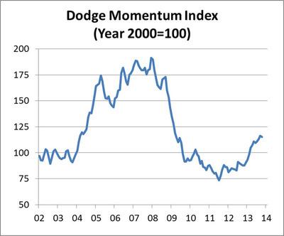 Dodge Momentum Index (Year 2000=100). (PRNewsFoto/McGraw Hill Construction) (PRNewsFoto/MCGRAW HILL CONSTRUCTION)
