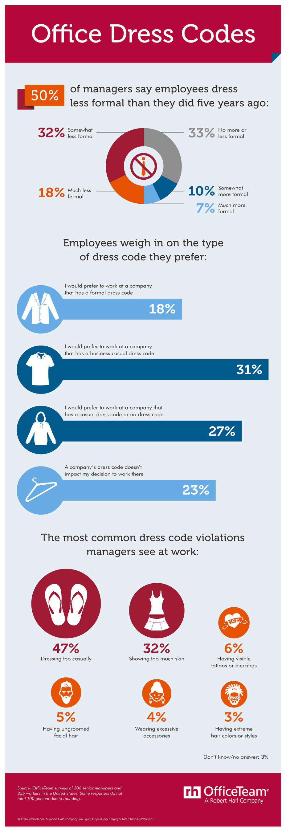 1/2 of senior managers said employees wear less formal clothing than they did five years ago. In addition, nearly 1/3 (31%) of office workers would prefer to be at a company with a business casual dress code; 27% favor a casual dress code or no dress code at all. Senior managers also identified dressing too casually (47%) as the most common dress code violation, followed by showing too much skin (32%).