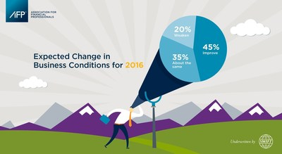 2016 AFP Business Outlook Survey finds that just 45 percent of finance pros believe business conditions will improve next year.