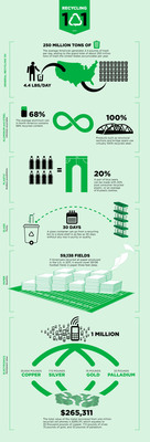 Recycling 101 infographic from America Recycles Day.  (PRNewsFoto/Keep America Beautiful)