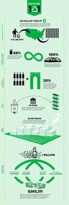 Recycling 101 infographic from America Recycles Day. (PRNewsFoto/Keep America Beautiful) (PRNewsFoto/KEEP AMERICA BEAUTIFUL)