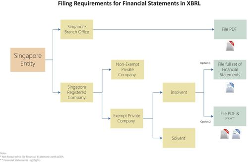 Filing Requirements for Financial Statements in XBRL (PRNewsFoto/Datatracks Services Limited)
