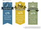 Study by The Integer Group shows three holiday shopper archetypes
