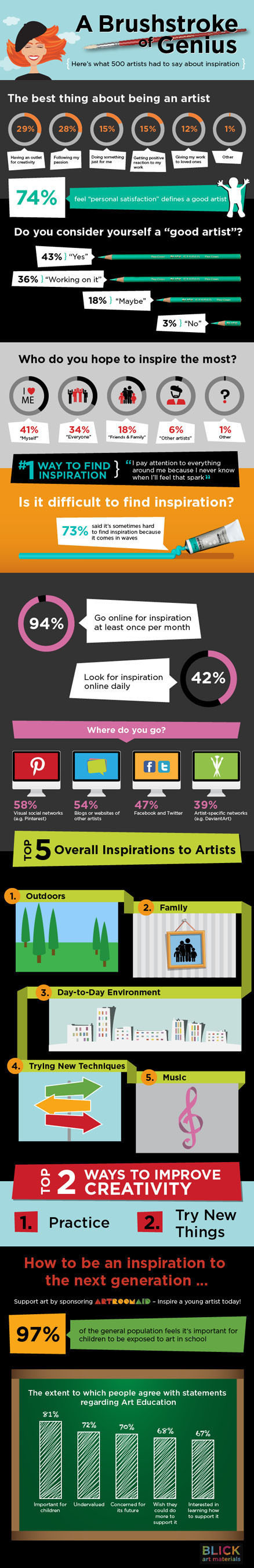 A (Brush)Stroke Of Genius: Artists Share What Inspires Them