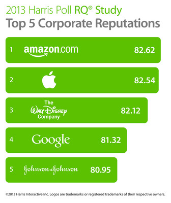 Amazon, Apple, The Walt Disney Company, Google, and Johnson & Johnson are the top five companies with the best reputations, according to the 2013 Harris Poll Reputation Quotient® Study.