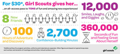 New Girl Scout Research Shows Both Girls and Volunteers Benefit from Their Experience in Girl Scouts  (PRNewsFoto/Girl Scouts of the USA)