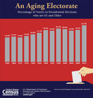 In honor of Older Americans Month, the U.S. Census Bureau presents a look at the percentage of voters in presidential elections who are 65 and older.