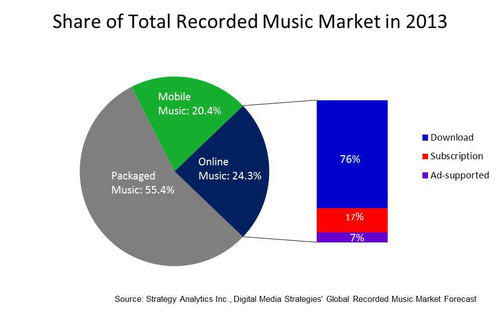 Share of Total Recorded Music Market in 2013. (PRNewsFoto/Strategy Analytics)