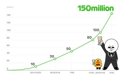 LINE registered users to date.  (PRNewsFoto/NHN Corporation)