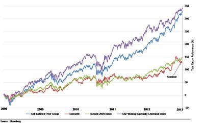 stock price performance. (PRNewsFoto/FrontFour Capital Group LLC) (PRNewsFoto/FRONTFOUR CAPITAL GROUP LLC)