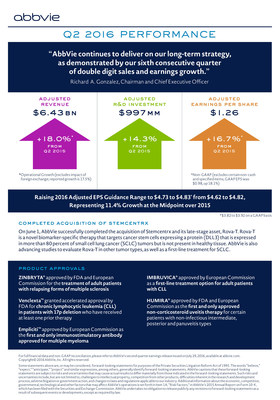 Second Quarter 2016 AbbVie Financial Results Infographic