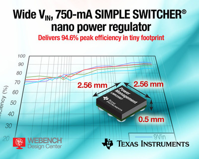 12-V, 750-mA DC/DC SIMPLE SWITCHER(R) nano power regulator delivers 94.6% peak efficiency in 30-mm2 footprint.  The LMR22007 drives space-constrained and power dense applications in a variety of markets, including consumer, industrial and automotive.  (PRNewsFoto/Texas Instruments)