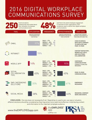 2016 Digital Workplace Communications Survey