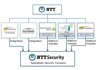 """Formation of """"NTT Security"""", a Specialized Security Company"""