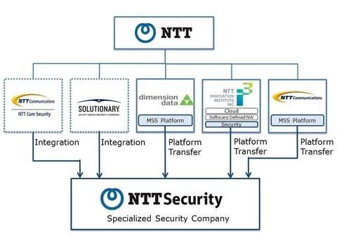 Formation of NTT Security (PRNewsFoto/Nippon Telegraph and Telephone)
