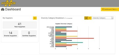 ConnXus State-of-the-Art Supplier Diversity Sustainability Dashboard