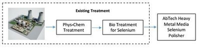 Existing Treatment