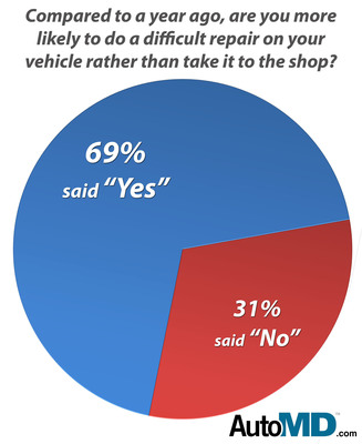 Compared to a year ago, are you more likely to do a more difficult repair on your vehicle rather than take it to a shop?  (PRNewsFoto/AutoMD.com)
