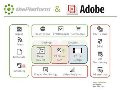 Adobe and thePlatform Integration.  (PRNewsFoto/thePlatform)