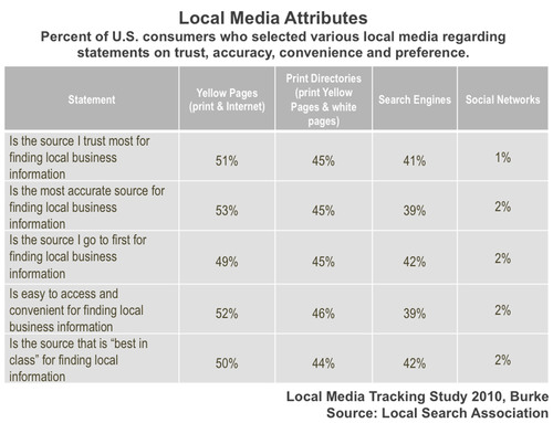Local Media Tracking Study, 2010.  (PRNewsFoto/Local Search Association)