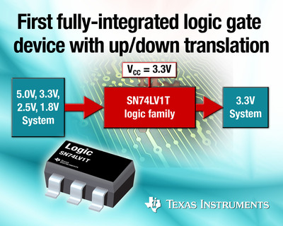 TI introduces the first fully-integrated logic gate translation device with up and down translation.  (PRNewsFoto/Texas Instruments)